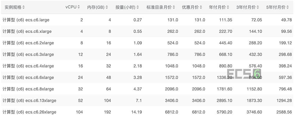 阿里云计算型c6云服务器价格表