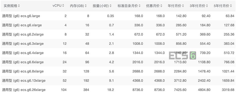 阿里云通用型g6云服务器价格表