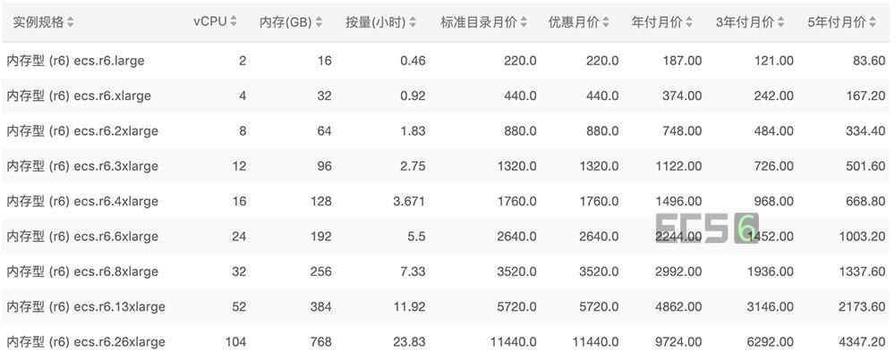 阿里云内存型r6云服务器价格表