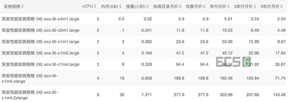 阿里云突发性能t6云服务器价格表
