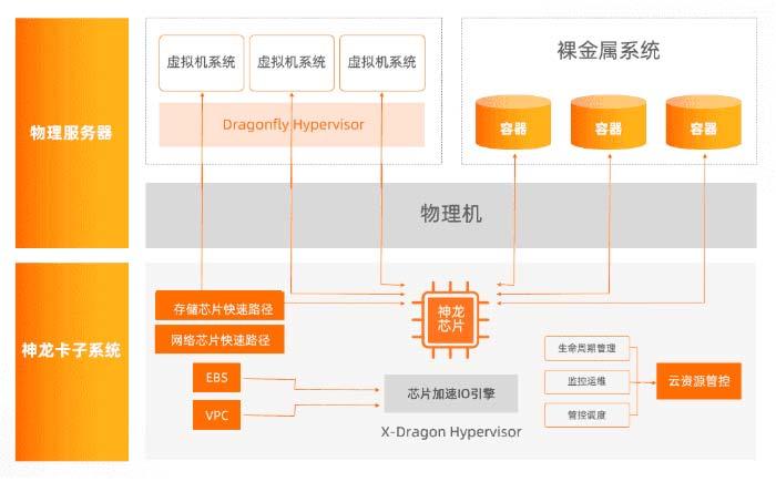 第六代ECS云服务器增强型硬核技术